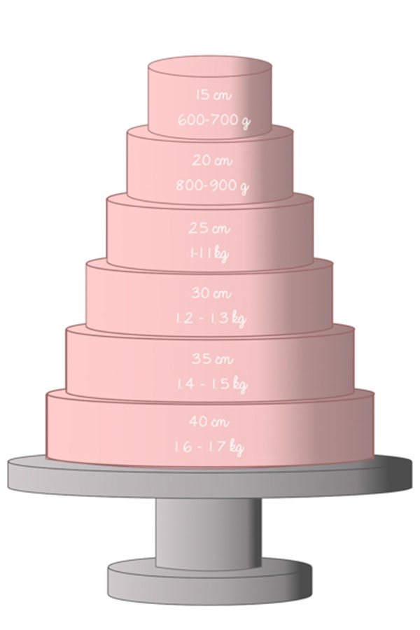 Cuánto fondant necesito para cubrir una tarta